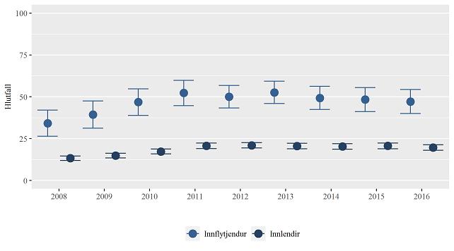 Mynd 4. Hlutfall á leigumarkaði eftir bakgrunni 2008-2016