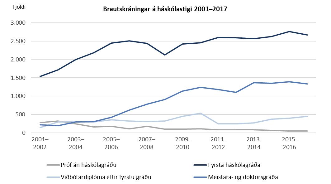 Brautskráningar á háskólastigi 2001-2017