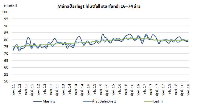 Mánaðarlegt hlutfall starfandi 16-74 ára