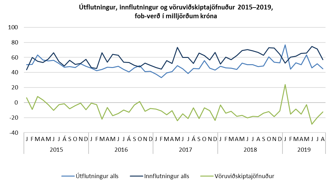 Útflutningur, innflutningur og vöruviðskiptajöfnuður 2015–2019