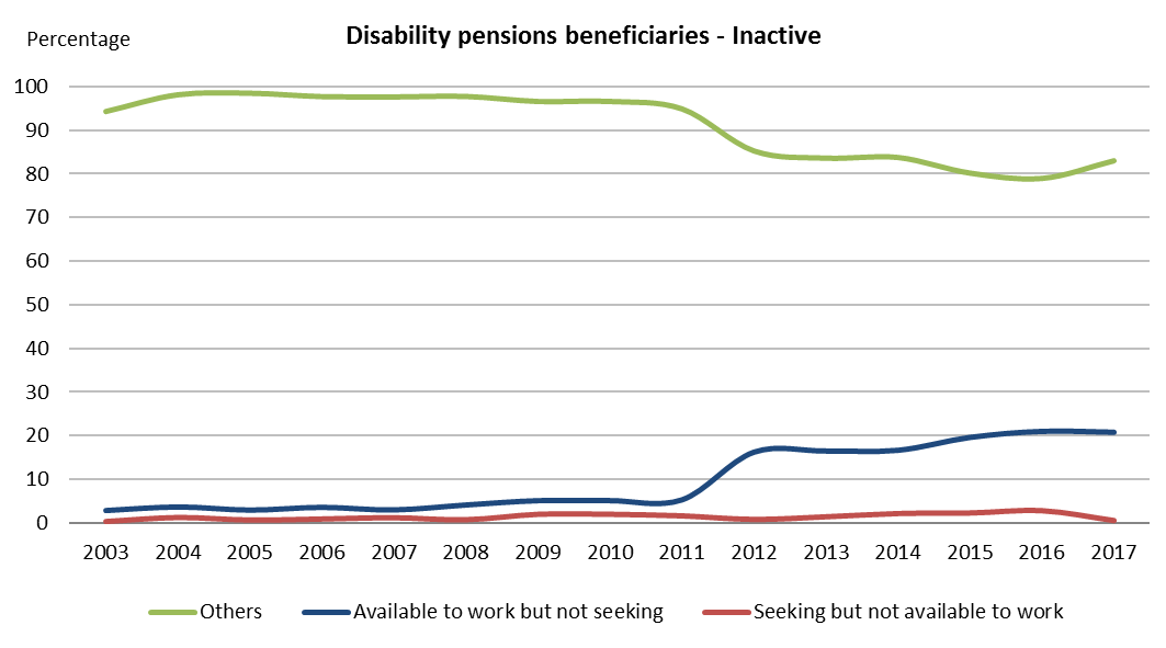 Disability pensions beneficiaries - Inactive