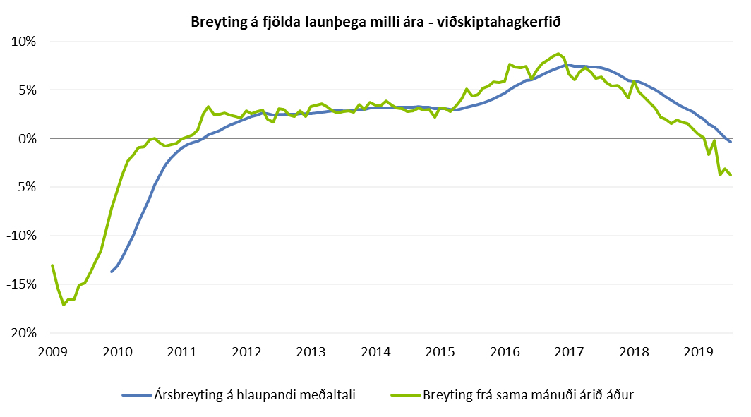 Breyting á fjölda launþega milli ára - viðskiptahagkerfið