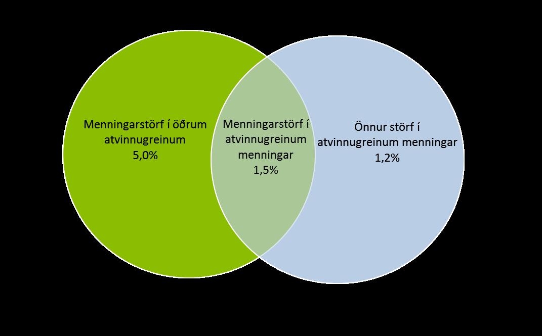 Starfandi við menningu samkvæmt vinnumarkaðsrannsókn 2009-2018