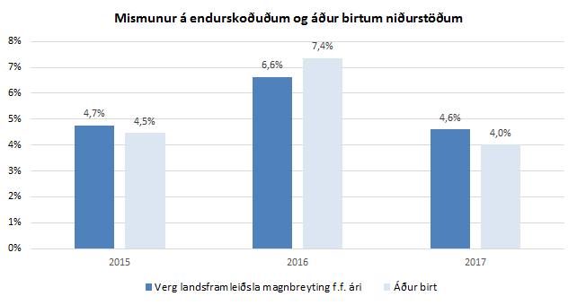Mismunur á endurskoðun og áður birtum niðurstöðum