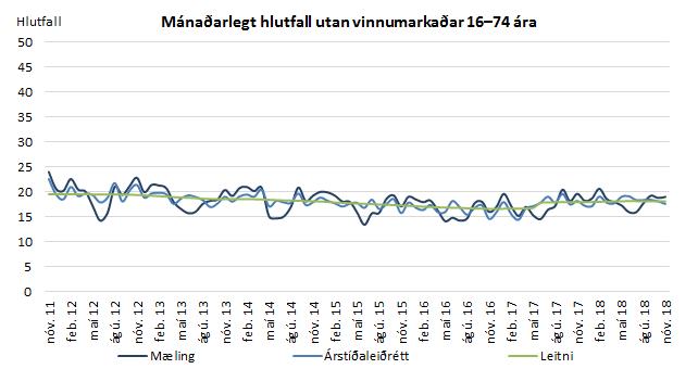 Mánaðarlegt hlutfall utan vinnumarkaðar 16-74 ára