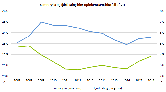Samneysla og fjárfesting hins opinbera sem hlutfall af VLF