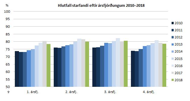 Hlutfall starfandi eftir ársfjórðungum 2010–2018