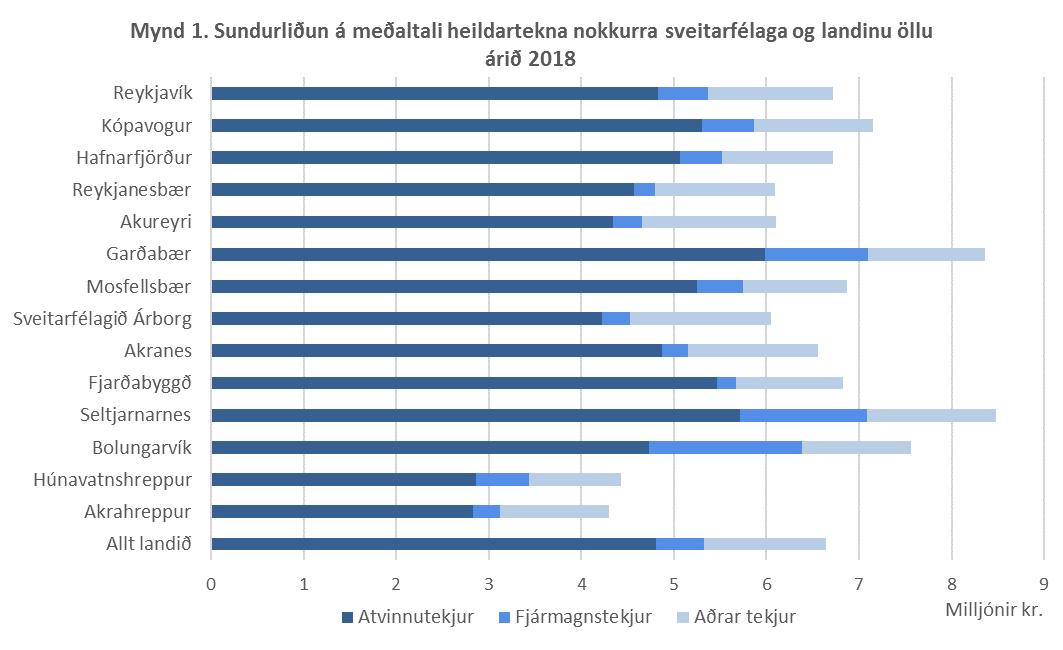 Mynd 1. Sundurliðun á meðaltali heildartekna nokkurra sveitarfélaga og landinu öllu árið 2018