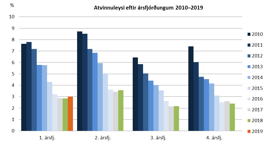 Atvinnuleysi eftir ársfjórðungum 2010–2019