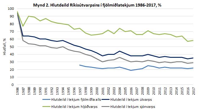 Hlutfall Ríkisútvarpsins í fjölmiðlatekjum 1986-2017