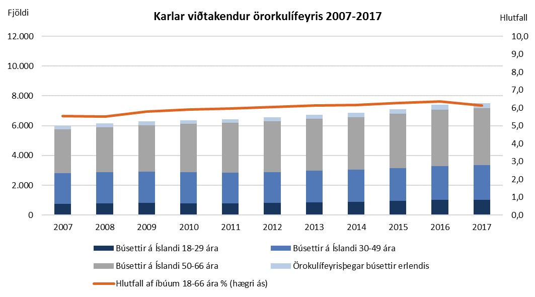 Karlar viðtakendur örorkulífeyris 2007 til 2017
