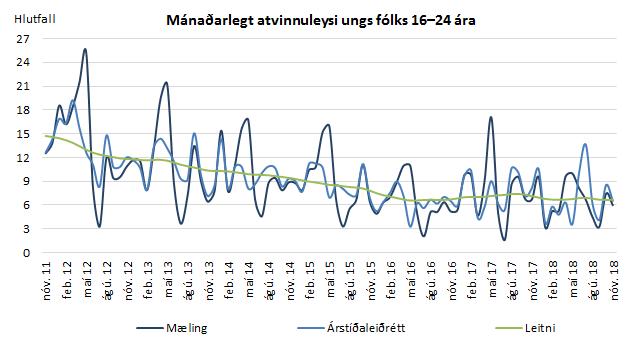Mánaðarlegt atvinnuleysi ungs fólks 16-24 ára