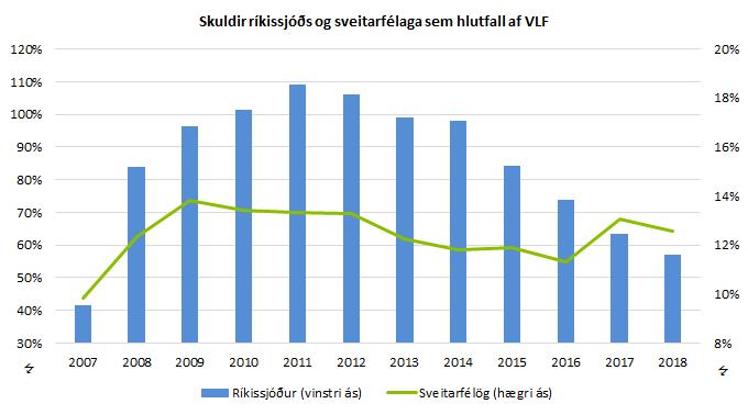 Skuldir ríkissjóðs og sveitarfélaga sem hlutfall af VLF