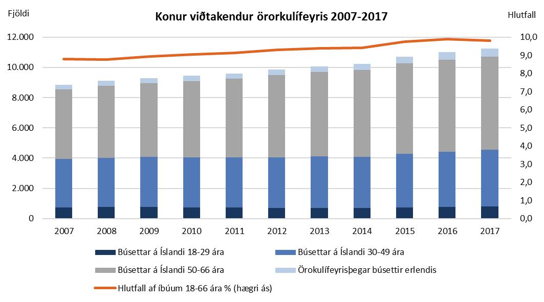 Konur viðtakendur örorkulífeyris 2007 til 2017