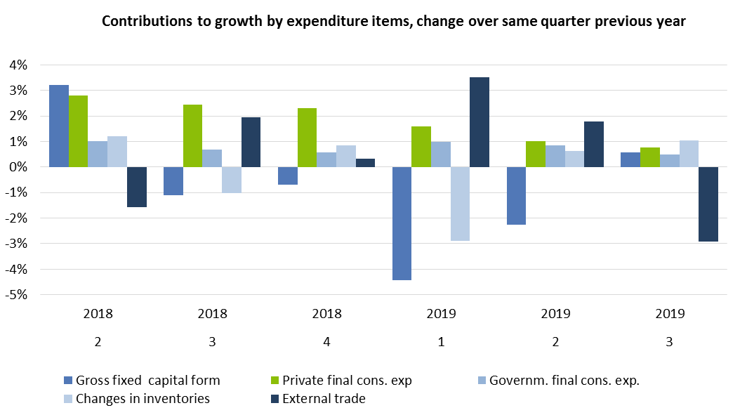 Contributions to growth by expenditure item, change over same quarter previous year