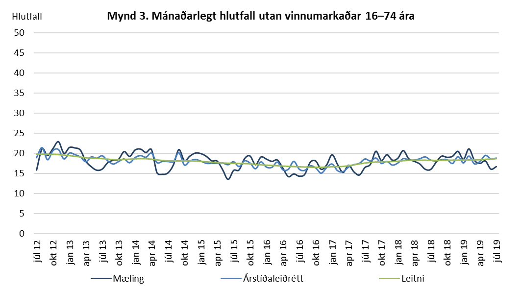 Mynd 3. Mánaðarlegt hlutfall utan vinnumarkaðar 16-74 ára