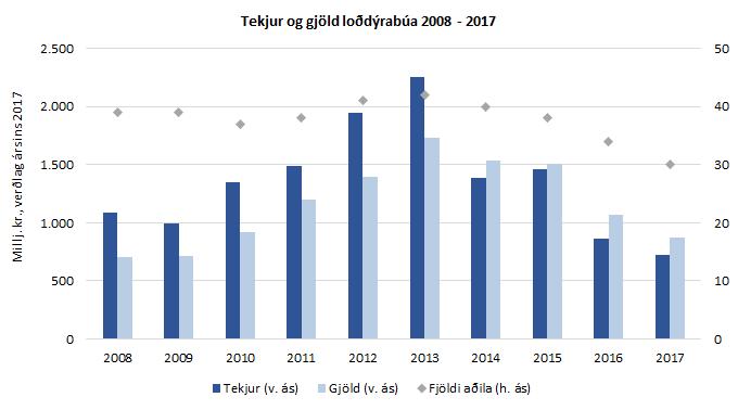 Tekjur og gjöld loðdýrabúa 2008-2017