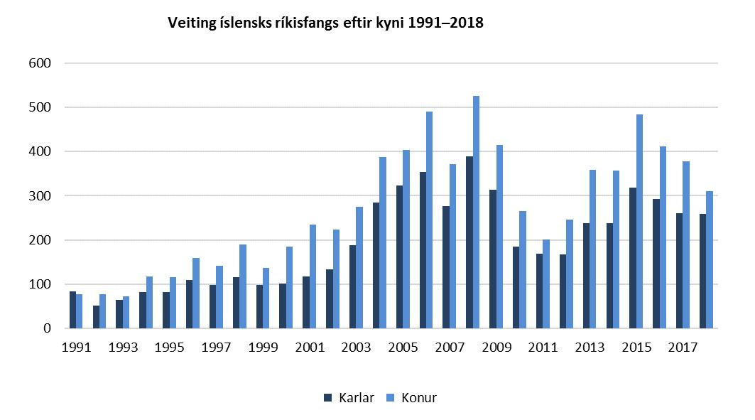 Veiting íslensks ríkisfangs eftir kyni 1991-2018