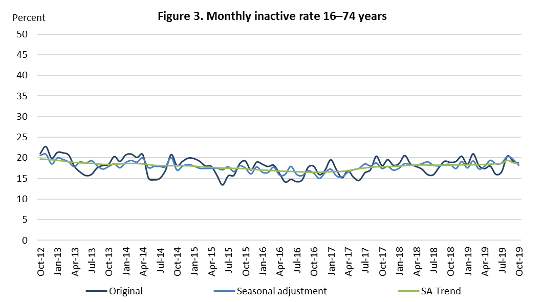 Figure 3. Monthly inactive rate 16–74 years