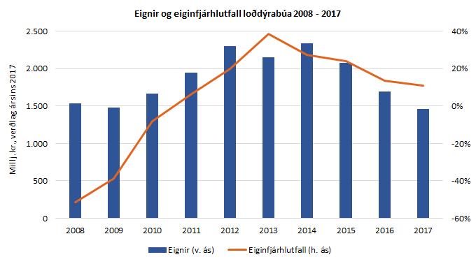 Eignir og eiginfjárhlutfall loðdýrabúa 2008-2017