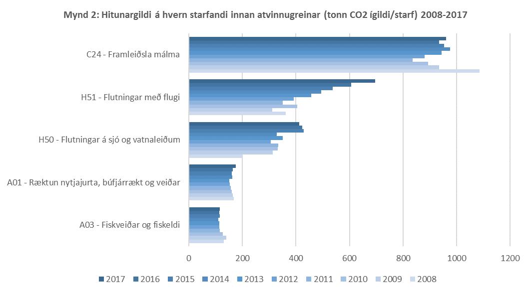 Mynd 2: Hitunargildi á hvern starfandi innan atvinnugreinar (tonn CO2 ígildi/starf) 2008-2017