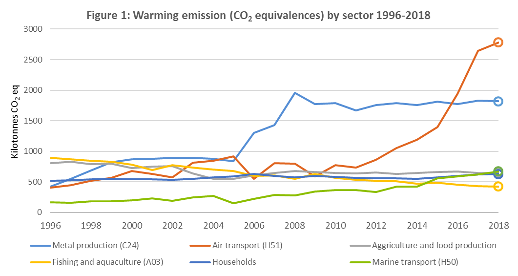 Figure 1: Warming emission (CO2 equivalences) by sector 1996-2018