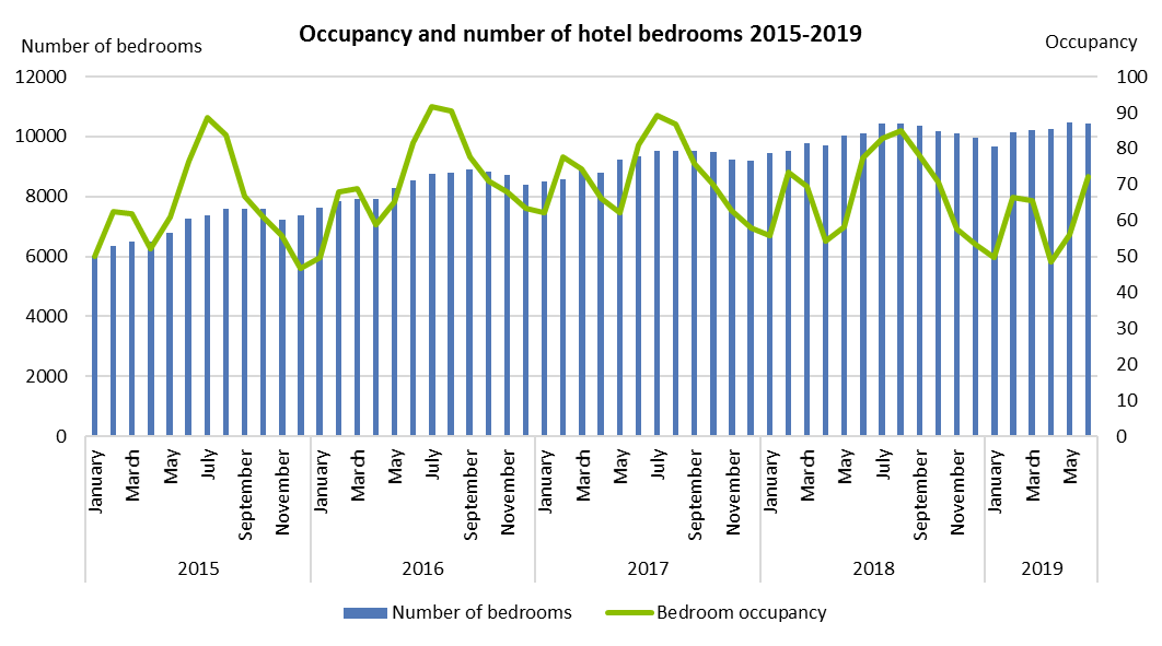 Occupancy and number of hotel bedrooms 2015-2019