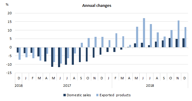 Produce Price Index in December 2018