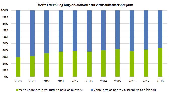 Velta í tækni- og hugverkaiðnaði eftir virðisaukasattsþrepum 2008-2019