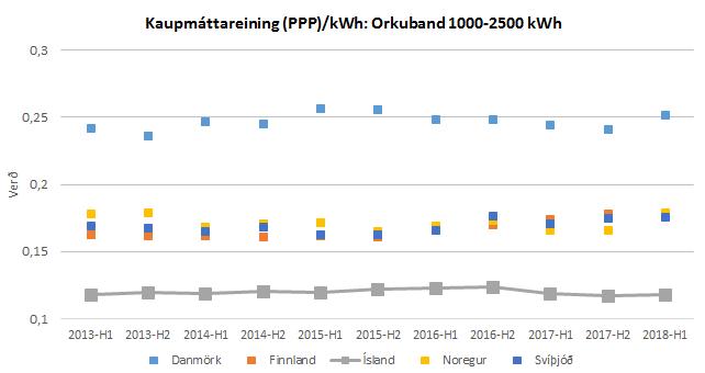 Kaupmáttargreining (ppp): orkuband