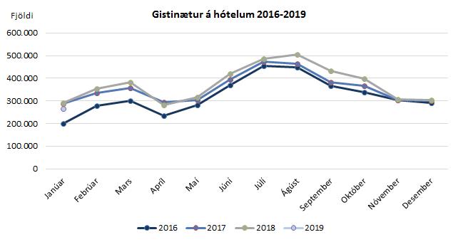 Gistinætur á hótelum 2016-2019