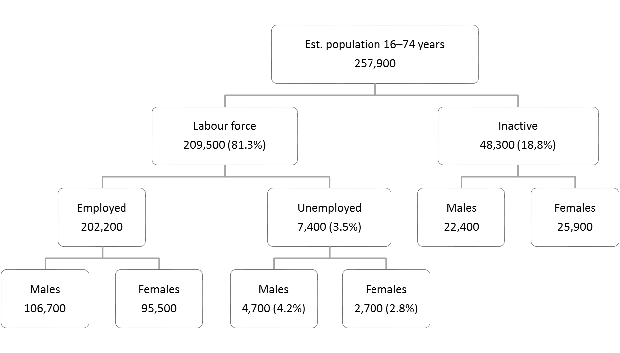 Flow Chart — Labour force 16–74 years — October 2019 unadjusted measures