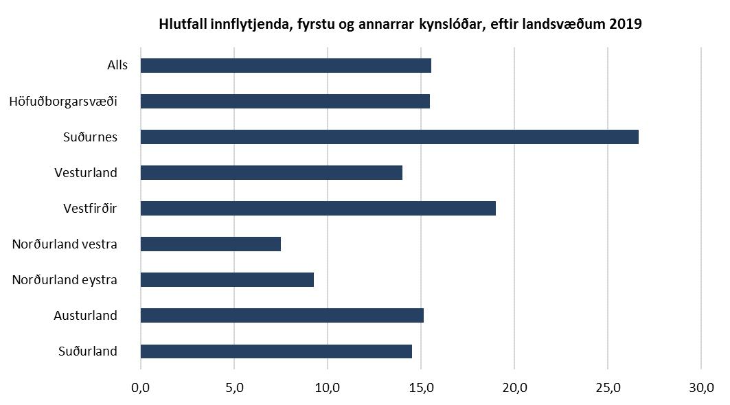 Hlutfall innflytjenda, fyrstu og annar kynslóðar, eftir landsvæðum 2019
