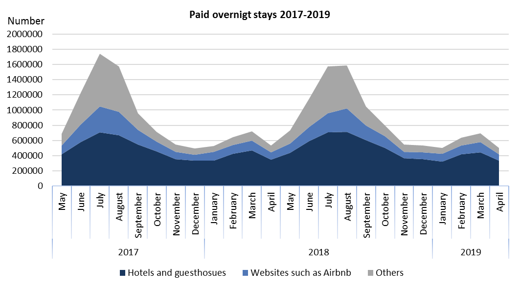 Paid overnigt stays 2017-2019