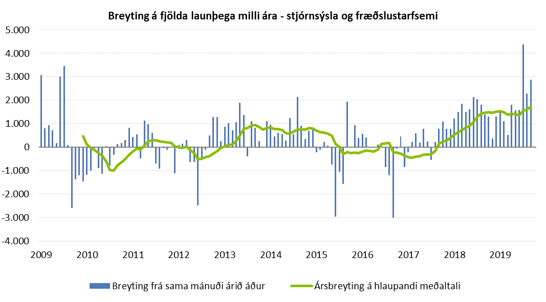 Breyting á fjölda launþega milli ára - stjórnsýsla og fræðslustarfsemi