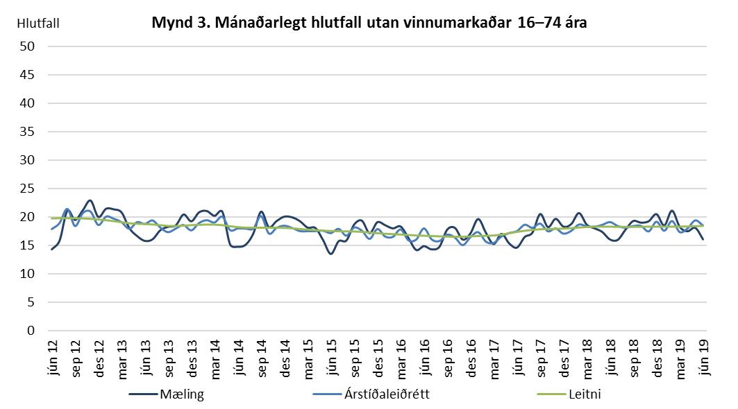 Mynd 3. Mánaðarlegt hlutfall utan vinnumarkaðar 16-74 ára.rlegt atvinnuleysi 16-74 ára.