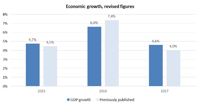 economicgrowth