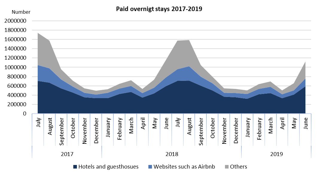 Paid overnight stays 2017-2019