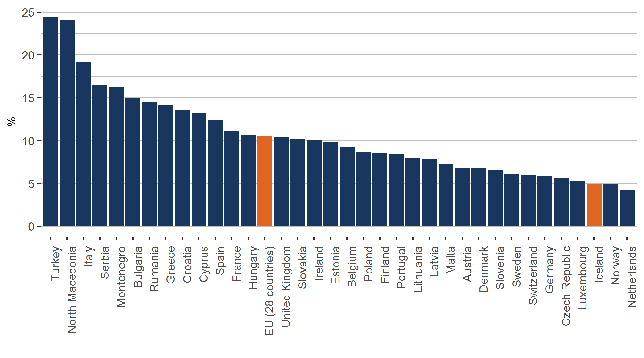 Figure 2. The percentage of youths aged 15-24 not in employment, education or training in 2018 in Europe