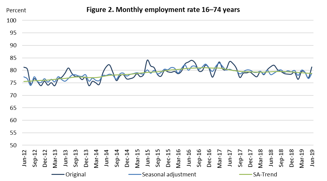 Figure 2. Monthly employment rate 16-74 year olds