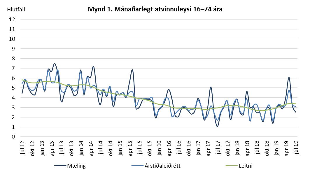 Mynd 1. Mánaðarlegt atvinnuleysi 16-74 ára