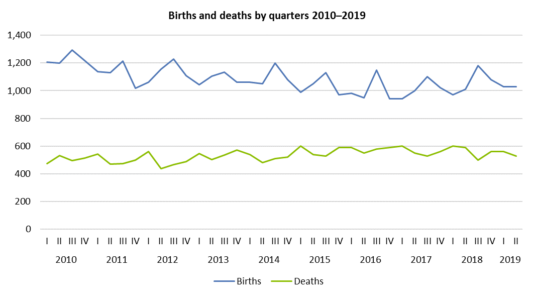 Births and deaths by quarters 2010–2019