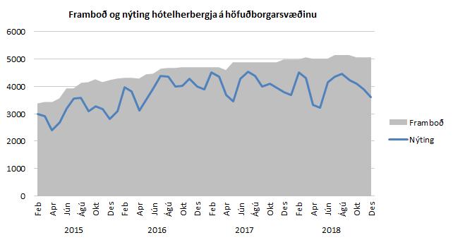 Framboð og nýting hótelherbergja á höfuðborgarsvæðinu