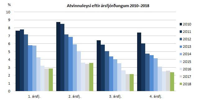 Atvinnuleysi eftir ársfjórðungum 2010–2018