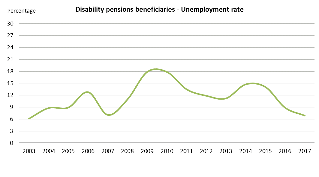 Disability pensions beneficiaries - Unemployment rate
