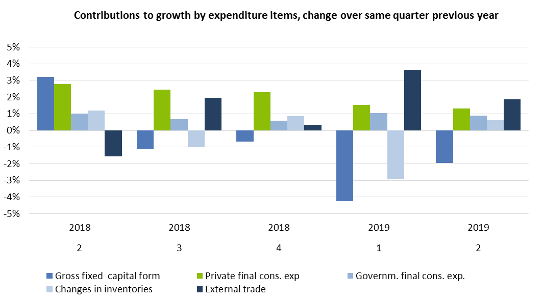 Contributions to growth by expenditure items, change over same quarter previous year