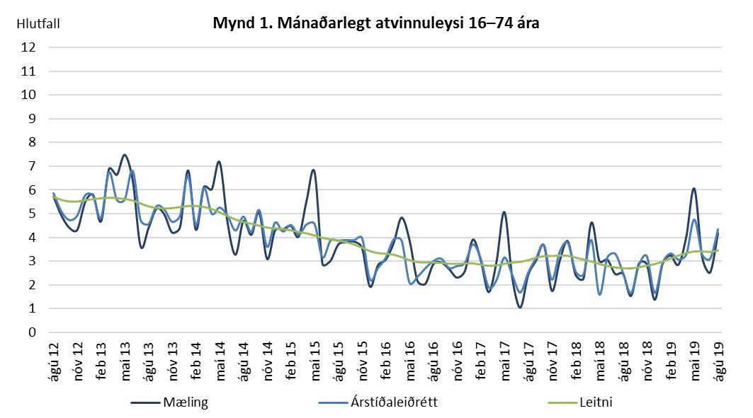 Mynd 1. Mánaðarlegt atvinnuleysi 16-74 ára.
