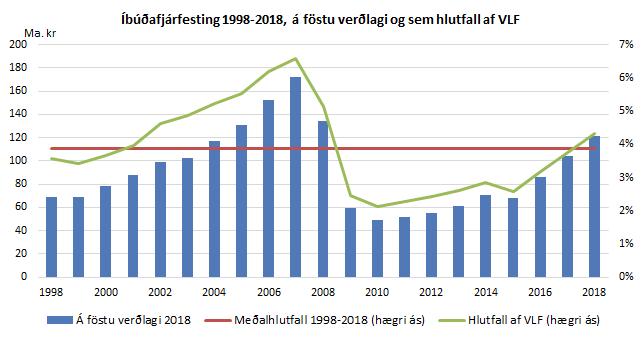 Íbúðafjárfesting 1998-2018