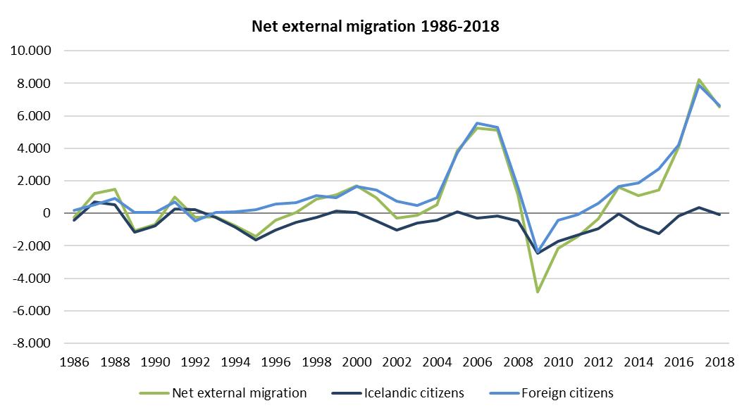 Migration-19