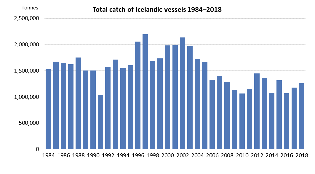 Total catch of Icelandic vessels 1984–2018